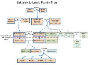 Szklarek Lewis family tree