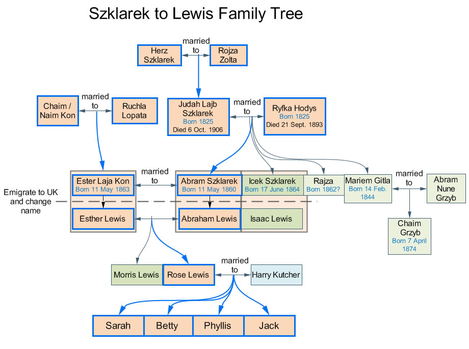 Szklarek Lewis family tree